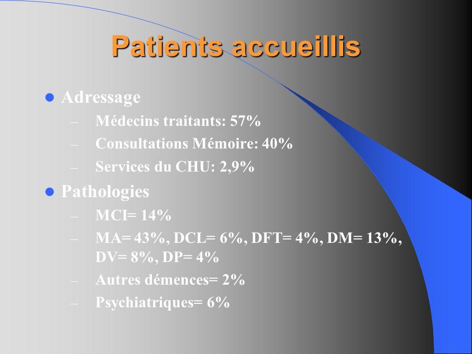 Patients accueillis Adressage – Médecins traitants: 57% – Consultations Mémoire: 40% – Services du CHU: 2,9% Pathologies – MCI= 14% – MA= 43%, DCL= 6%