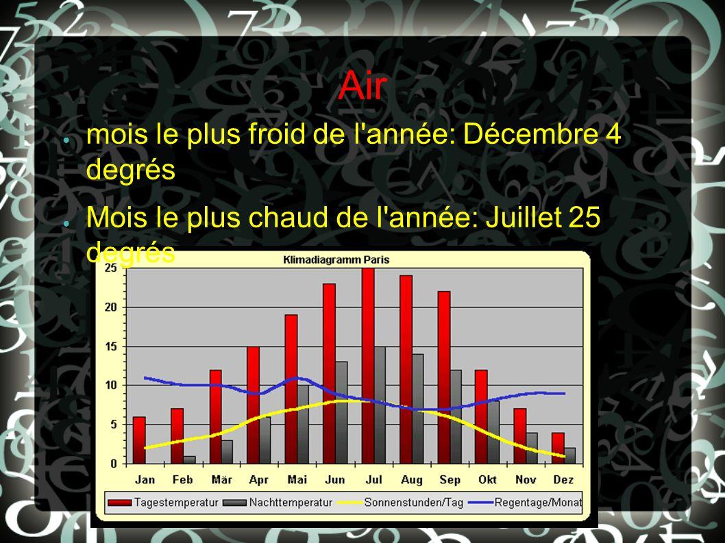Air mois le plus froid de l'année: Décembre 4 degrés Mois le plus chaud de l'année: Juillet 25 degrés