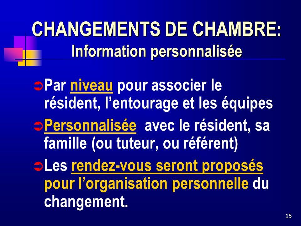 15 CHANGEMENTS DE CHAMBRE : Information personnalisée Par niveau pour associer le résident, lentourage et les équipes Personnalisée avec le résident, sa famille (ou tuteur, ou référent) Les rendez-vous seront proposés pour lorganisation personnelle du changement.
