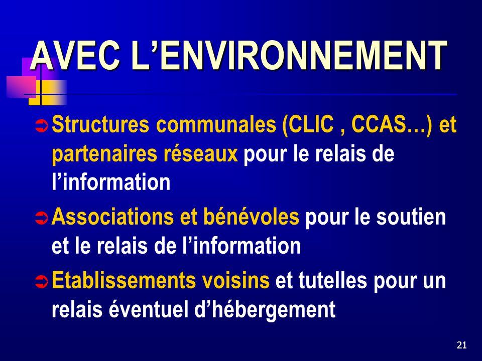 21 AVEC LENVIRONNEMENT Structures communales (CLIC, CCAS…) et partenaires réseaux pour le relais de linformation Associations et bénévoles pour le soutien et le relais de linformation Etablissements voisins et tutelles pour un relais éventuel dhébergement