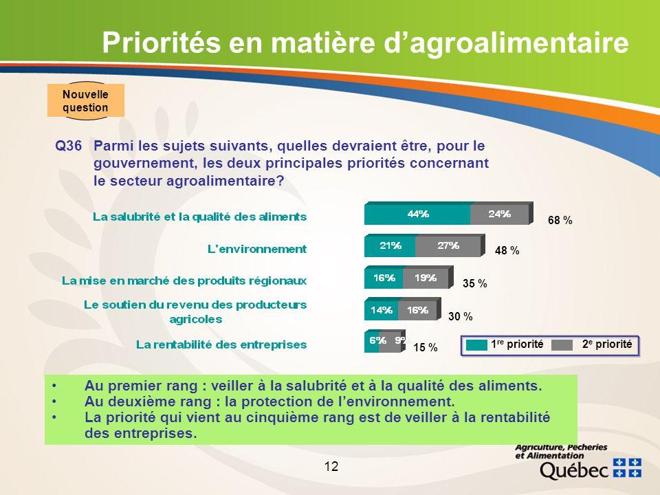 12 Priorités en matière dagroalimentaire Q36Parmi les sujets suivants, quelles devraient être, pour le gouvernement, les deux principales priorités concernant le secteur agroalimentaire.