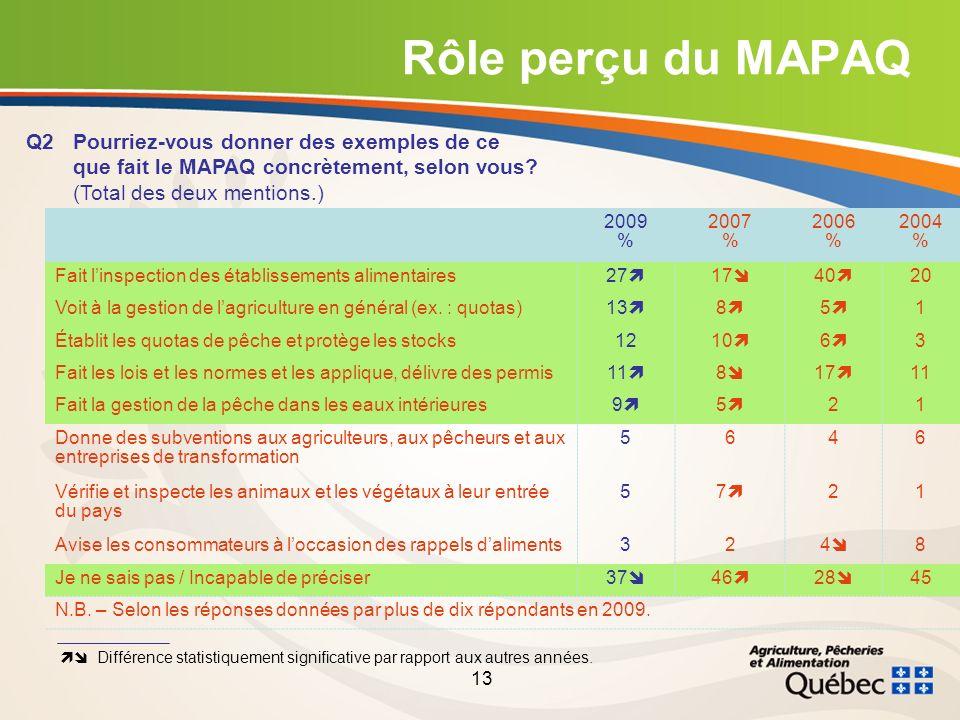 13 Rôle perçu du MAPAQ Q2Pourriez-vous donner des exemples de ce que fait le MAPAQ concrètement, selon vous.