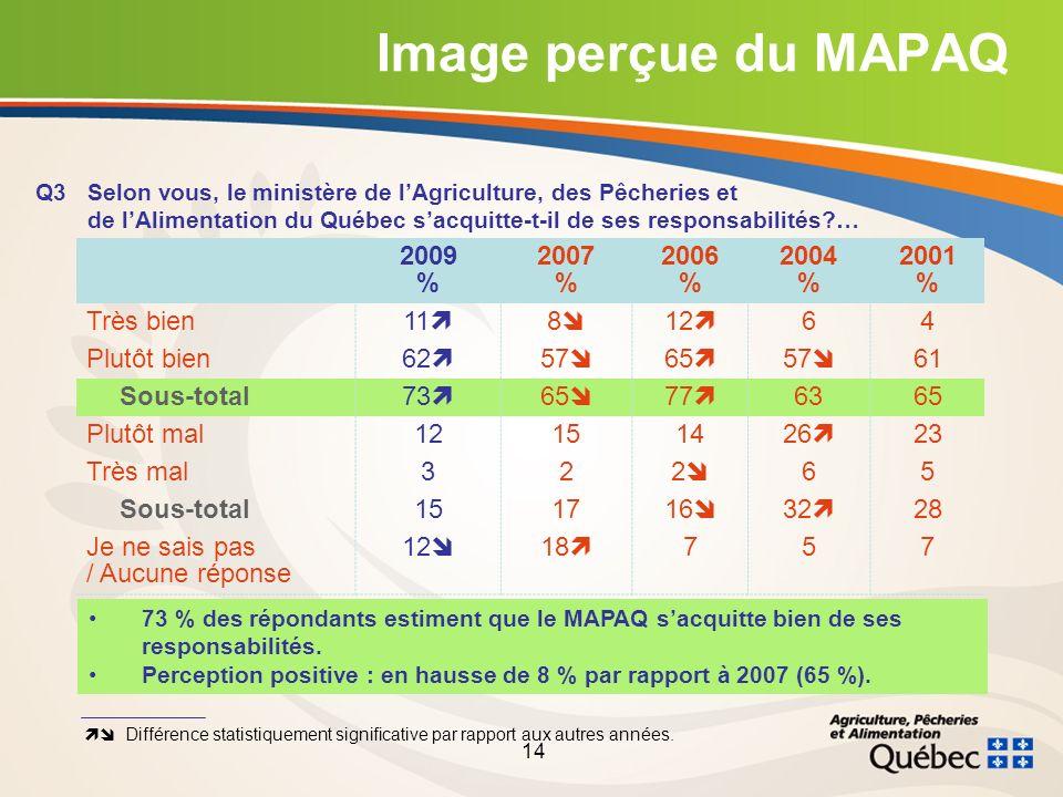 14 Image perçue du MAPAQ Q3Selon vous, le ministère de lAgriculture, des Pêcheries et de lAlimentation du Québec sacquitte-t-il de ses responsabilités … 2009 % 2007 % 2006 % 2004 % 2001 % Très bien11 8 12 64 Plutôt bien62 57 65 57 61 Sous-total73 65 77 6365 Plutôt mal12151426 23 Très mal322 65 Sous-total151716 32 28 Je ne sais pas / Aucune réponse 12 18 757 Différence statistiquement significative par rapport aux autres années.
