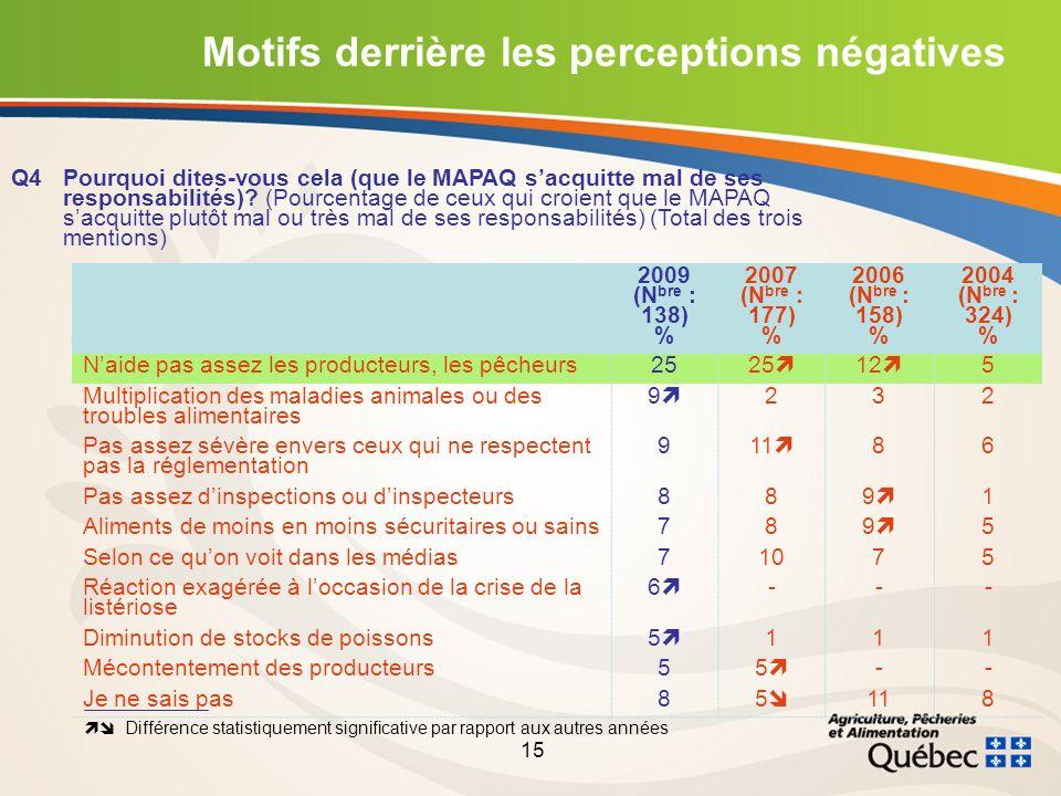 15 Motifs derrière les perceptions négatives Q4Pourquoi dites-vous cela (que le MAPAQ sacquitte mal de ses responsabilités).