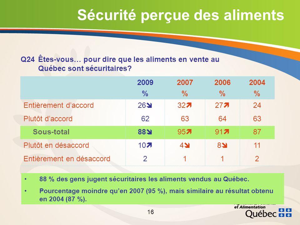 16 2009 % 2007 % 2006 % 2004 % Entièrement daccord26 32 27 24 Plutôt daccord62636463 Sous-total88 95 91 87 Plutôt en désaccord10 4 8 11 Entièrement en désaccord2112 Sécurité perçue des aliments Q24Êtes-vous… pour dire que les aliments en vente au Québec sont sécuritaires.