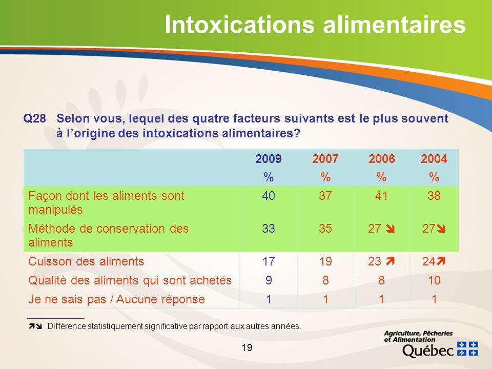 19 Intoxications alimentaires Q28Selon vous, lequel des quatre facteurs suivants est le plus souvent à lorigine des intoxications alimentaires.