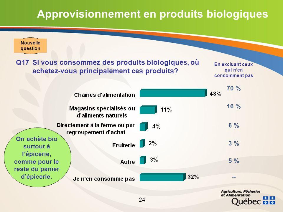 24 Approvisionnement en produits biologiques Q17Si vous consommez des produits biologiques, où achetez-vous principalement ces produits.