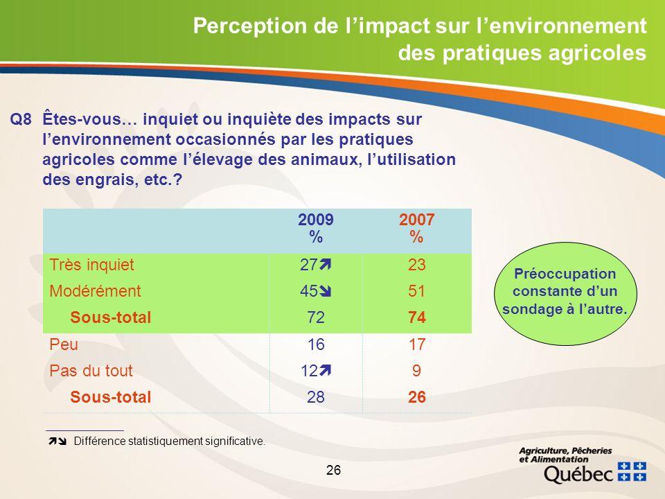 26 Perception de limpact sur lenvironnement des pratiques agricoles Q8 Êtes-vous… inquiet ou inquiète des impacts sur lenvironnement occasionnés par les pratiques agricoles comme lélevage des animaux, lutilisation des engrais, etc..