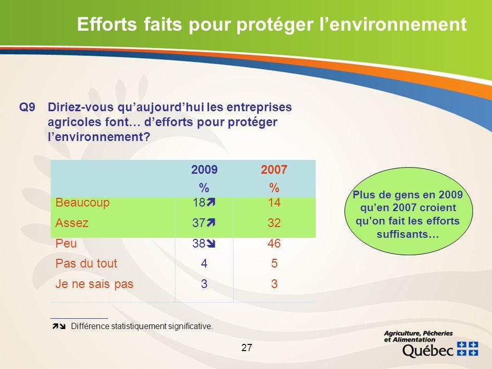 27 Efforts faits pour protéger lenvironnement Q9Diriez-vous quaujourdhui les entreprises agricoles font… defforts pour protéger lenvironnement.