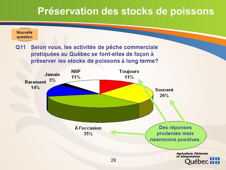 29 Préservation des stocks de poissons Q11Selon vous, les activités de pêche commerciale pratiquées au Québec se font-elles de façon à préserver les stocks de poissons à long terme.