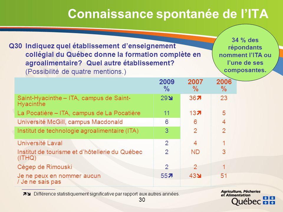 30 Connaissance spontanée de lITA Q30Indiquez quel établissement denseignement collégial du Québec donne la formation complète en agroalimentaire.