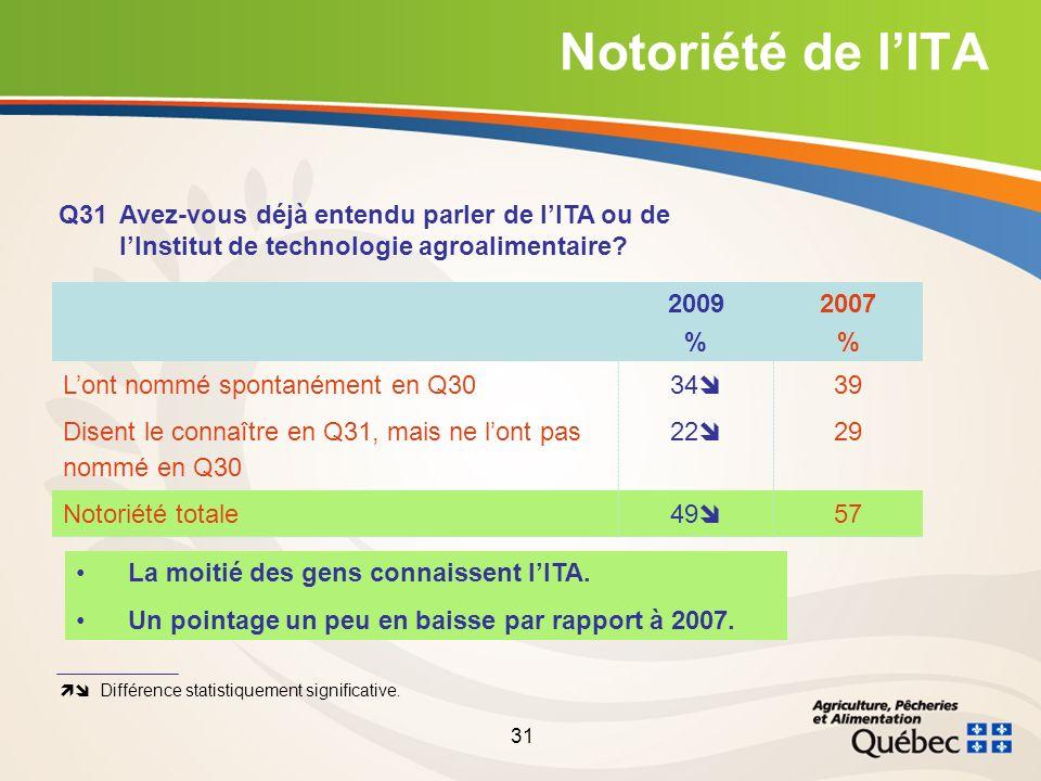31 Notoriété de lITA Q31Avez-vous déjà entendu parler de lITA ou de lInstitut de technologie agroalimentaire.