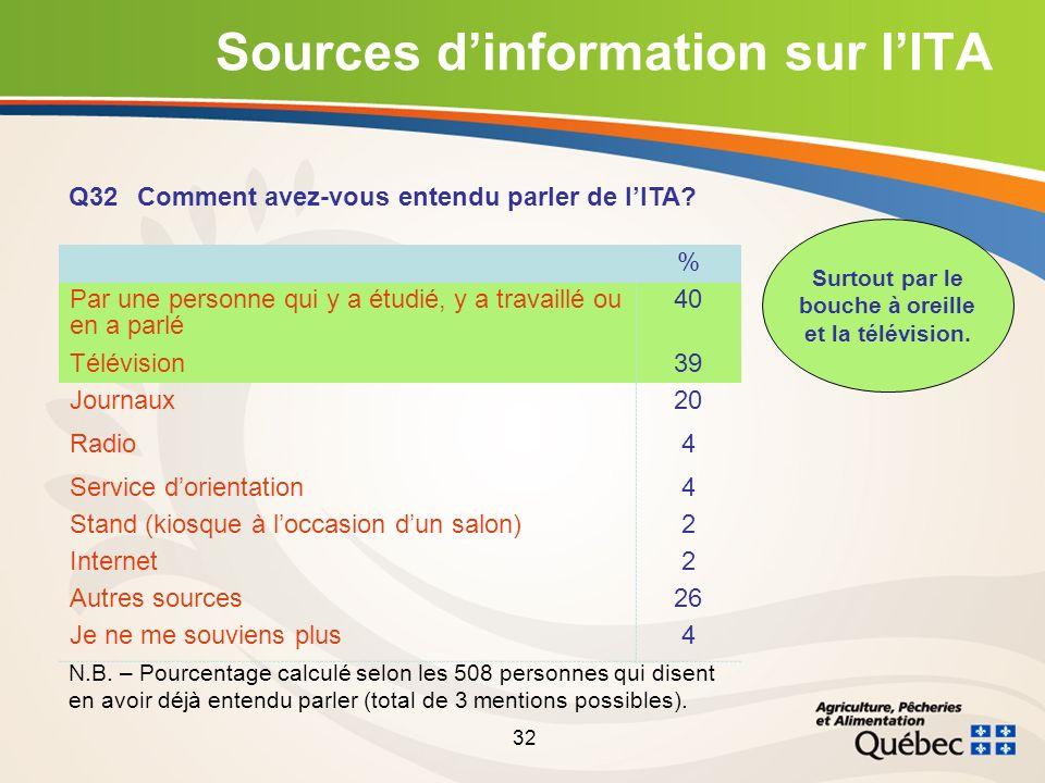 32 Sources dinformation sur lITA Q32 Comment avez-vous entendu parler de lITA.