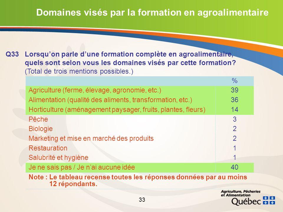 33 Domaines visés par la formation en agroalimentaire Q33Lorsquon parle dune formation complète en agroalimentaire, quels sont selon vous les domaines visés par cette formation.