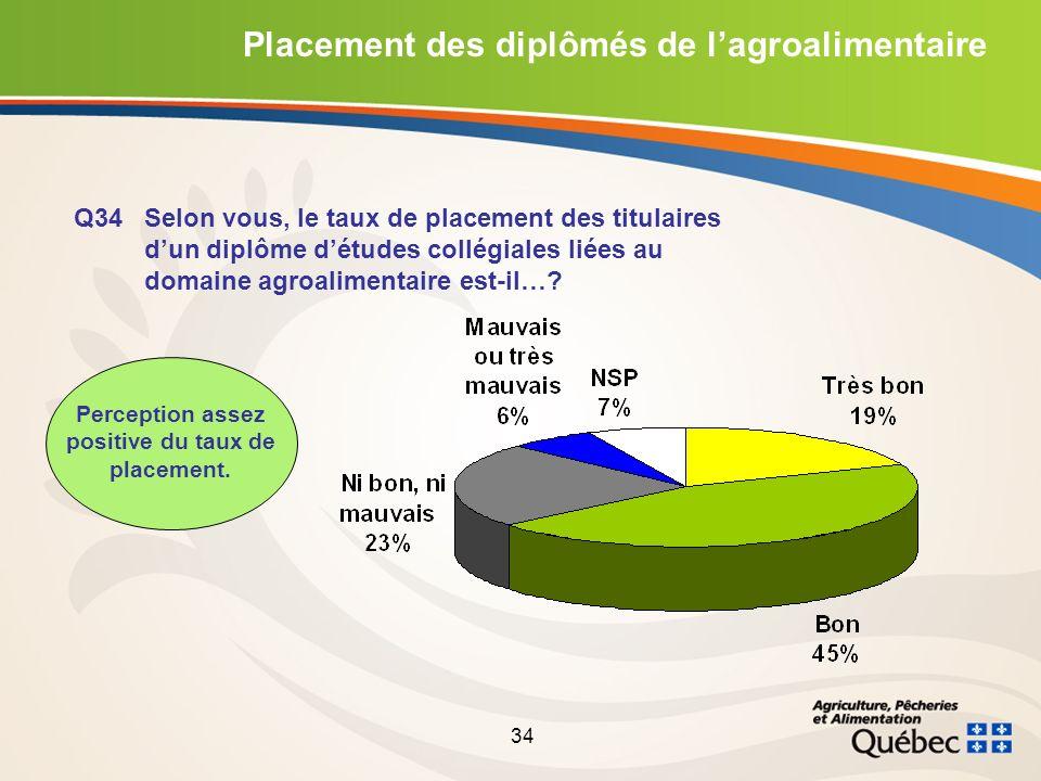 34 Placement des diplômés de lagroalimentaire Q34 Selon vous, le taux de placement des titulaires dun diplôme détudes collégiales liées au domaine agroalimentaire est-il….