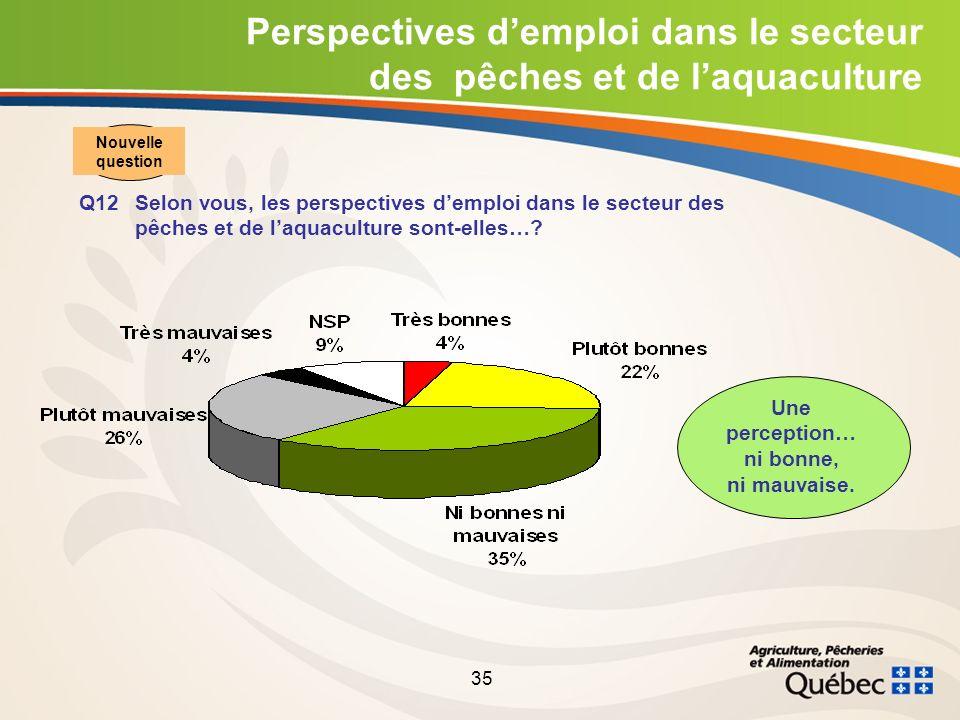 35 Perspectives demploi dans le secteur des pêches et de laquaculture Q12Selon vous, les perspectives demploi dans le secteur des pêches et de laquaculture sont-elles….