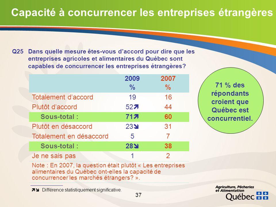 37 Capacité à concurrencer les entreprises étrangères Q25Dans quelle mesure êtes-vous daccord pour dire que les entreprises agricoles et alimentaires du Québec sont capables de concurrencer les entreprises étrangères.