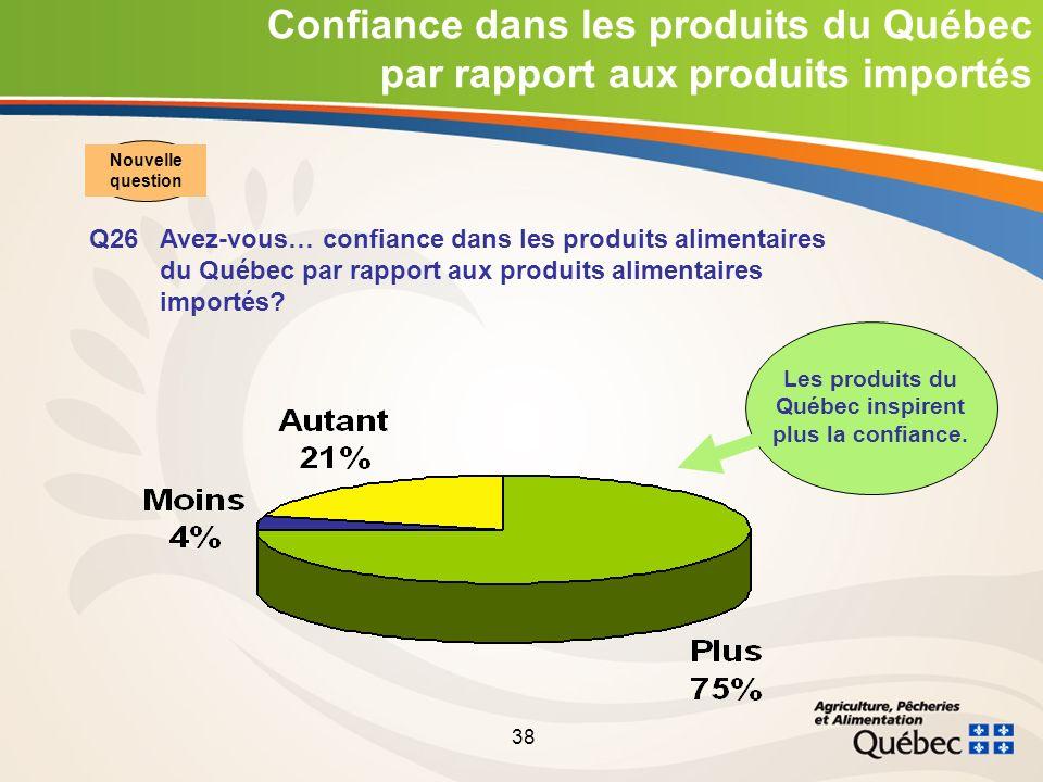 38 Confiance dans les produits du Québec par rapport aux produits importés Q26Avez-vous… confiance dans les produits alimentaires du Québec par rapport aux produits alimentaires importés.