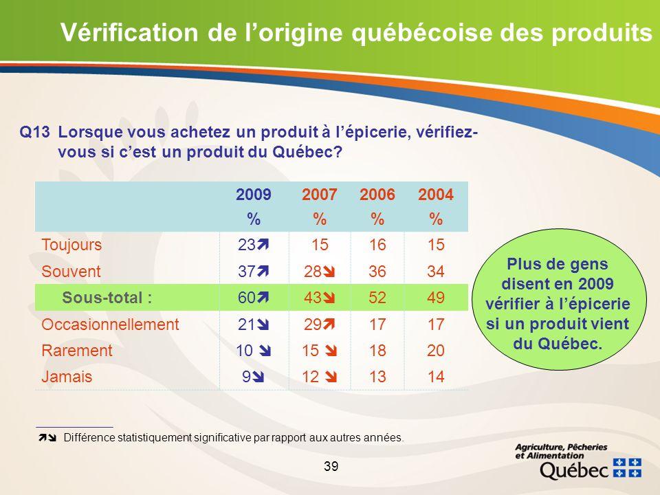 39 Vérification de lorigine québécoise des produits Q13Lorsque vous achetez un produit à lépicerie, vérifiez- vous si cest un produit du Québec.