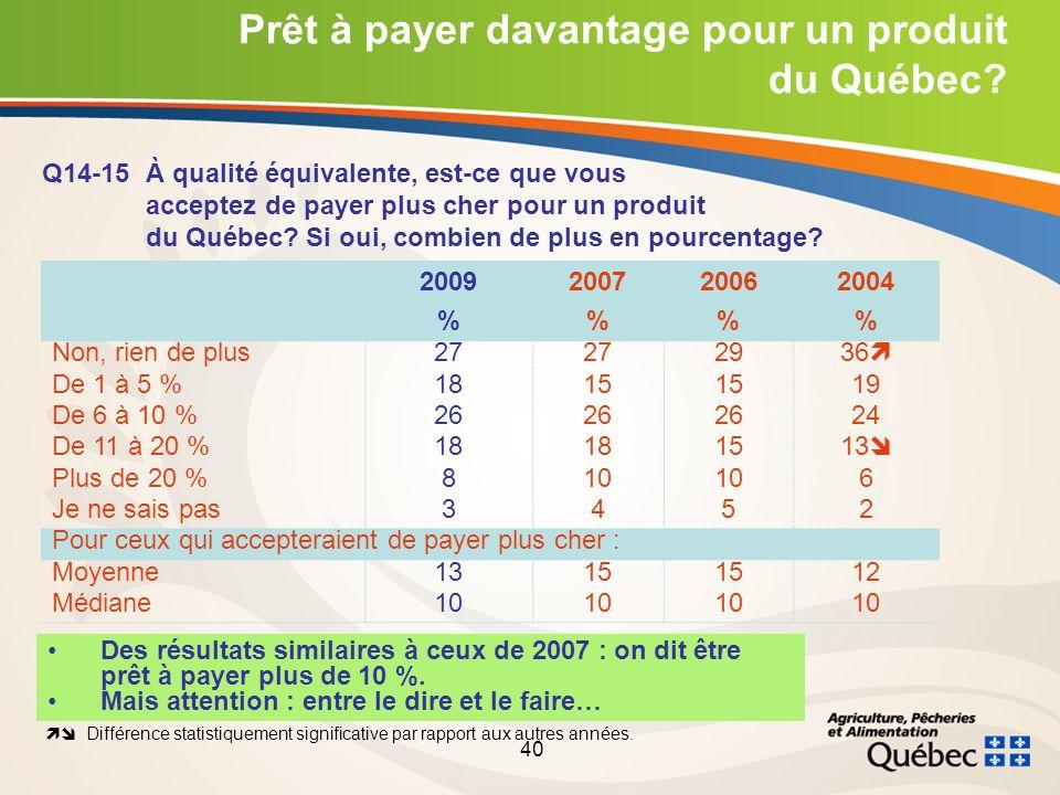 40 Prêt à payer davantage pour un produit du Québec.