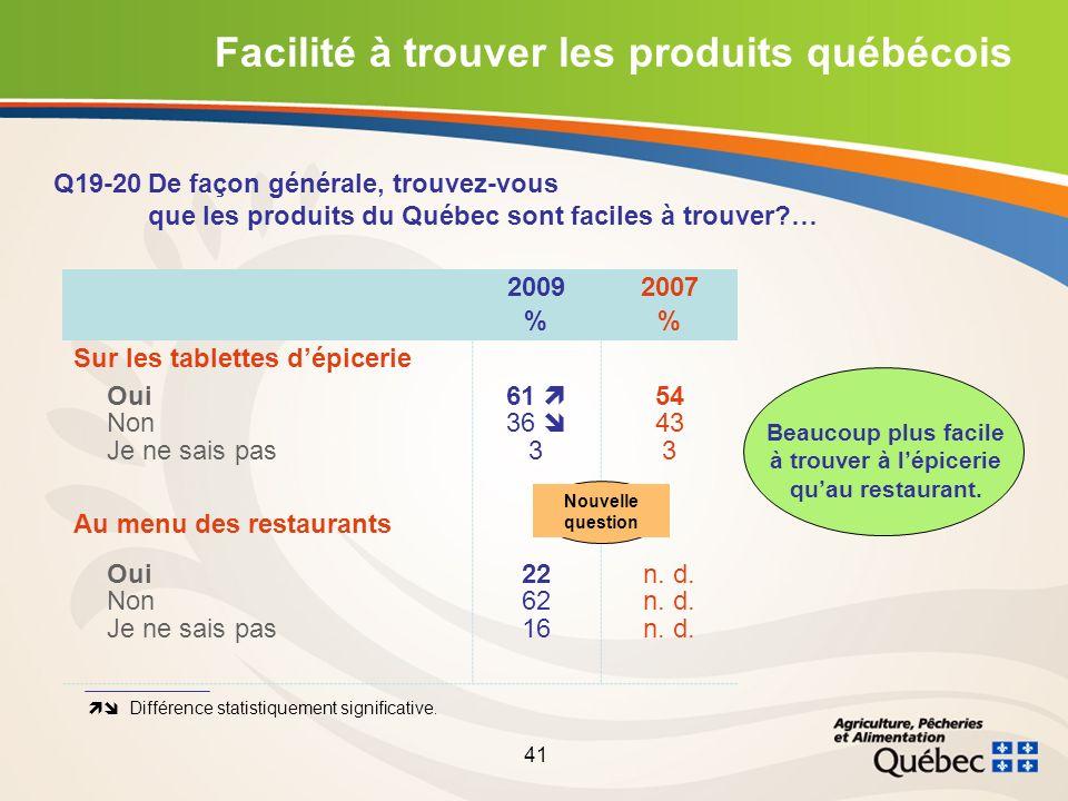 41 2009 % 2007 % Sur les tablettes dépicerie Oui Non Je ne sais pas 61 36 3 54 43 3 Au menu des restaurants Oui Non Je ne sais pas 22 62 16 n.