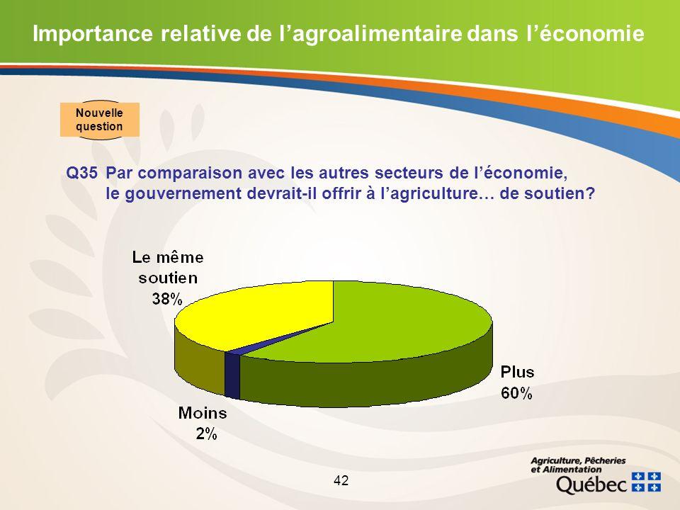 42 Importance relative de lagroalimentaire dans léconomie Q35Par comparaison avec les autres secteurs de léconomie, le gouvernement devrait-il offrir à lagriculture… de soutien.