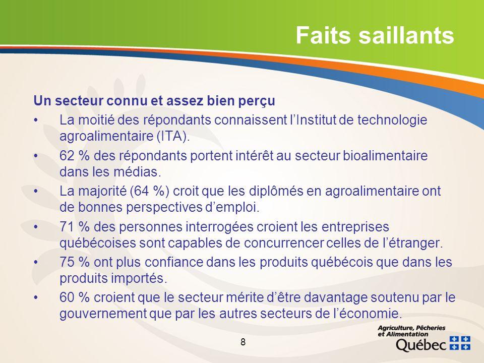 8 Faits saillants Un secteur connu et assez bien perçu La moitié des répondants connaissent lInstitut de technologie agroalimentaire (ITA).
