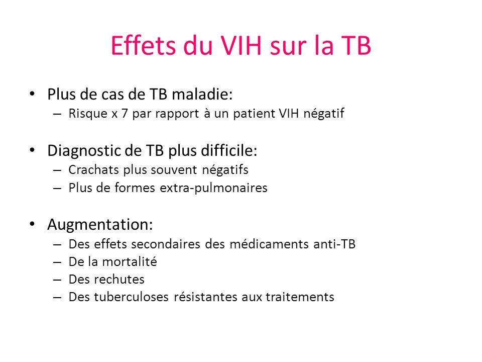 Effets du VIH sur la TB Plus de cas de TB maladie: – Risque x 7 par rapport à un patient VIH négatif Diagnostic de TB plus difficile: – Crachats plus