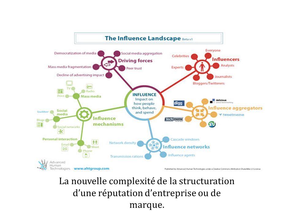 La nouvelle complexité de la structuration dune réputation dentreprise ou de marque.