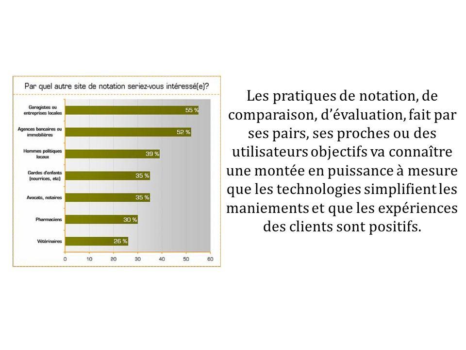 Les pratiques de notation, de comparaison, dévaluation, fait par ses pairs, ses proches ou des utilisateurs objectifs va connaître une montée en puiss
