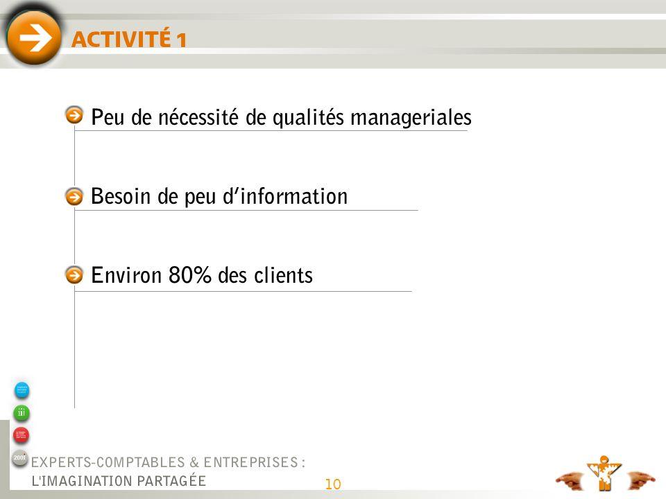 10 Peu de nécessité de qualités manageriales Besoin de peu dinformation Environ 80% des clients ACTIVITÉ 1