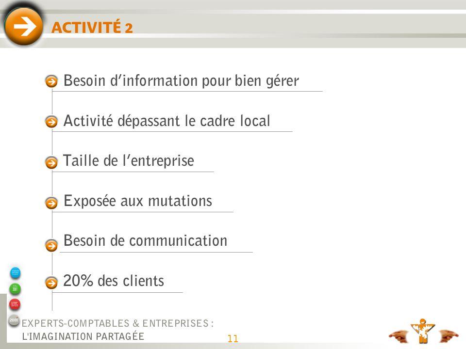 11 ACTIVITÉ 2 Besoin dinformation pour bien gérer Activité dépassant le cadre local Taille de lentreprise Exposée aux mutations Besoin de communicatio