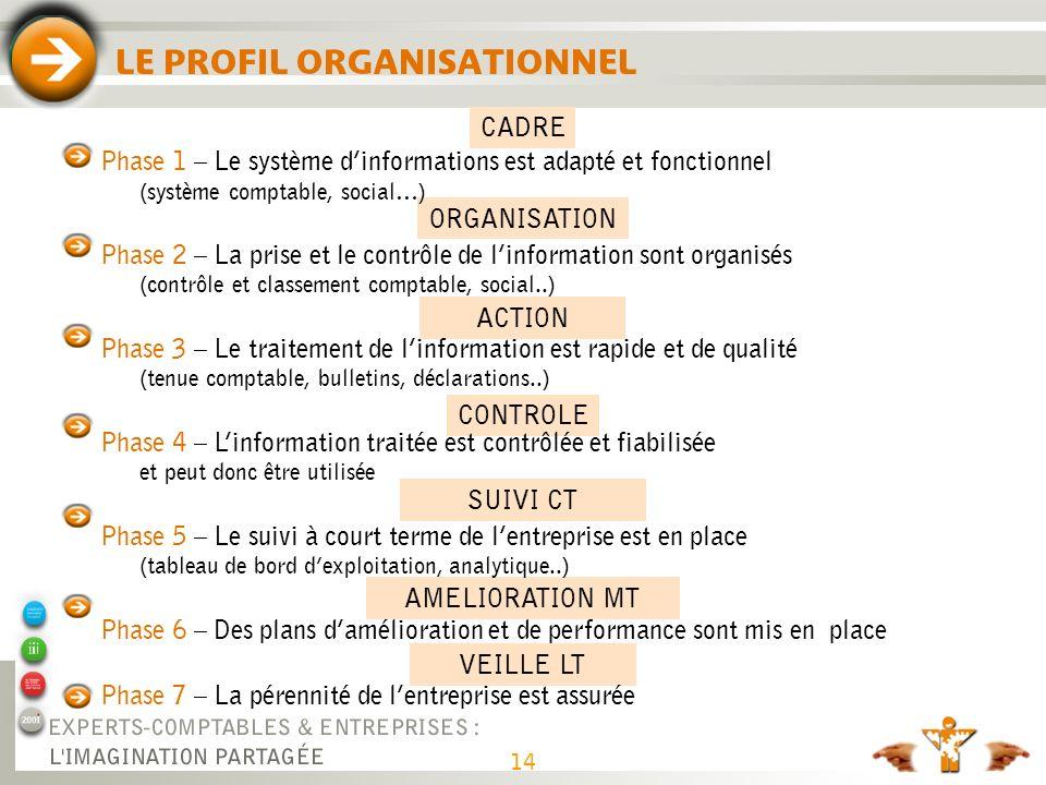 14 LE PROFIL ORGANISATIONNEL CADRE ORGANISATION ACTION CONTROLE SUIVI CT AMELIORATION MT VEILLE LT Phase 1 – Le système dinformations est adapté et fo