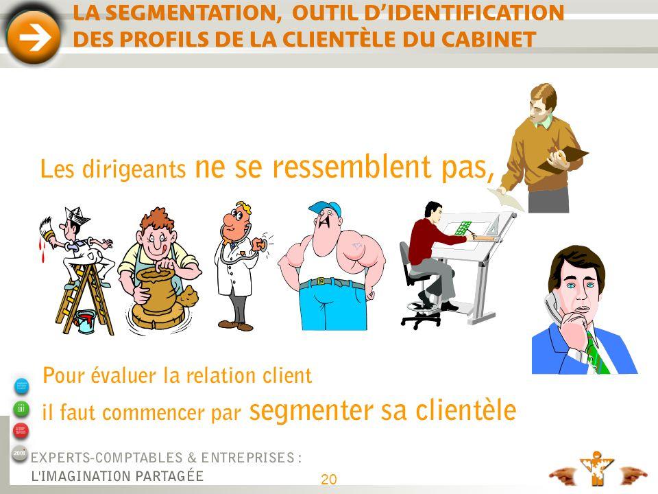 20 LA SEGMENTATION, OUTIL DIDENTIFICATION DES PROFILS DE LA CLIENTÈLE DU CABINET Les dirigeants ne se ressemblent pas, Pour évaluer la relation client