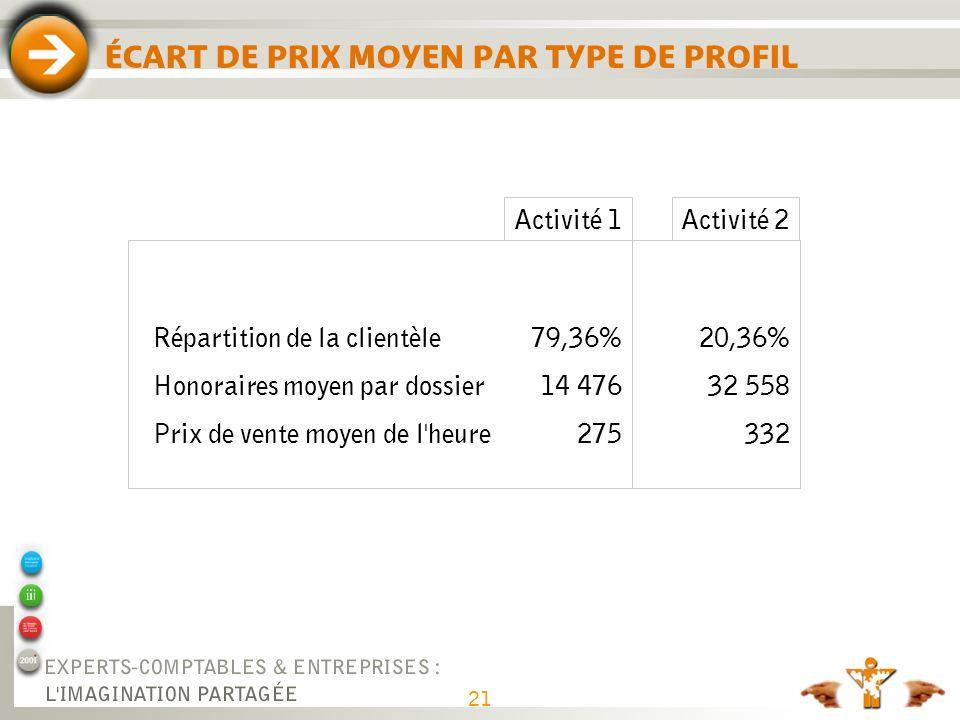 21 ÉCART DE PRIX MOYEN PAR TYPE DE PROFIL Activité 1Activité 2 Répartition de la clientèle Honoraires moyen par dossier Prix de vente moyen de l'heure