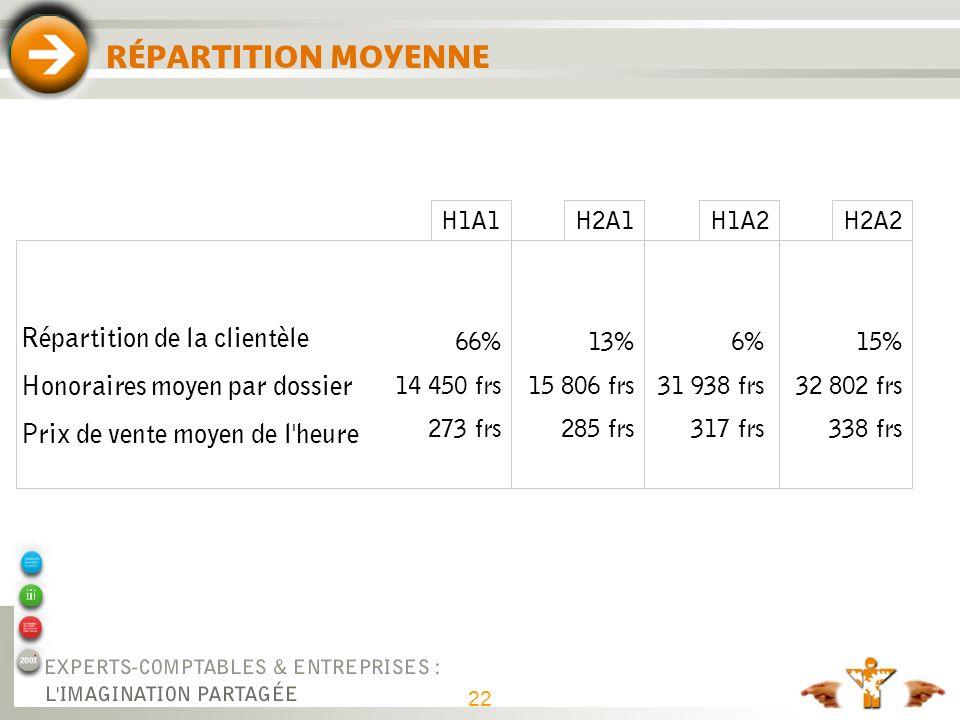 22 RÉPARTITION MOYENNE H1A1H2A2 Répartition de la clientèle Honoraires moyen par dossier Prix de vente moyen de l'heure 66% 14 450 frs 273 frs 15% 32