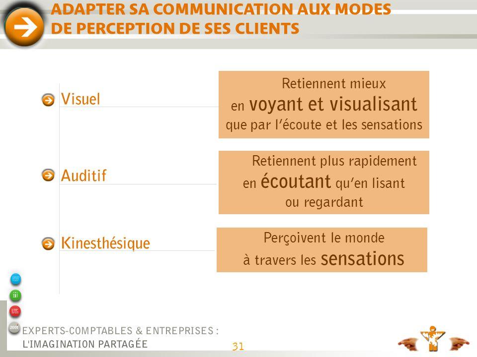 31 Auditif Visuel Kinesthésique ADAPTER SA COMMUNICATION AUX MODES DE PERCEPTION DE SES CLIENTS Retiennent mieux en voyant et visualisant que par léco