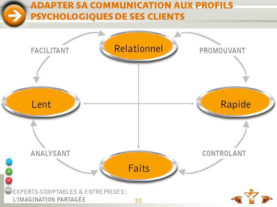 33 ADAPTER SA COMMUNICATION AUX PROFILS PSYCHOLOGIQUES DE SES CLIENTS RapideFaitsLentRelationnel ANALYSANTCONTROLANT FACILITANTPROMOUVANT