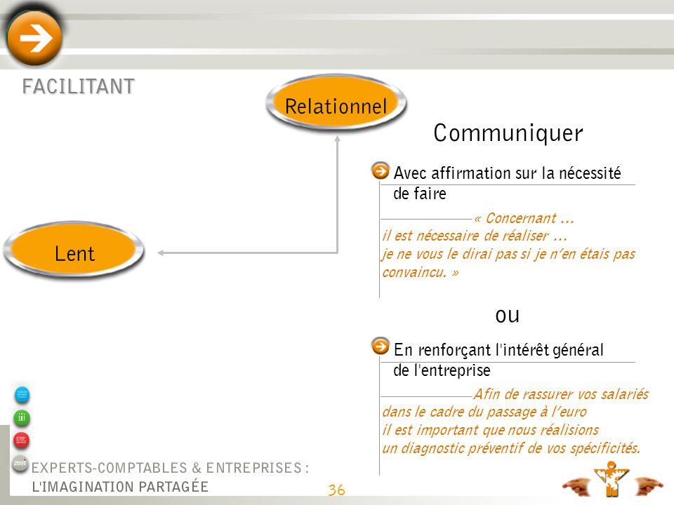 36 FACILITANT RelationnelLent Avec affirmation sur la nécessité de faire Communiquer « Concernant … il est nécessaire de réaliser … je ne vous le dira