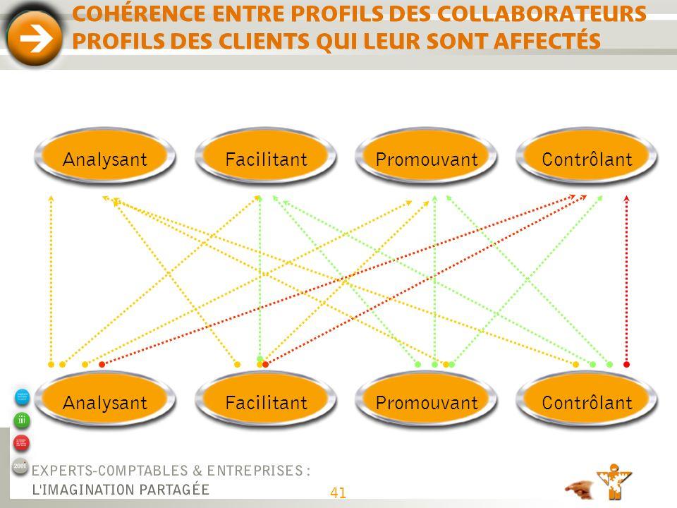 41 COHÉRENCE ENTRE PROFILS DES COLLABORATEURS PROFILS DES CLIENTS QUI LEUR SONT AFFECTÉS AnalysantFacilitantPromouvantContrôlantAnalysantFacilitantPro