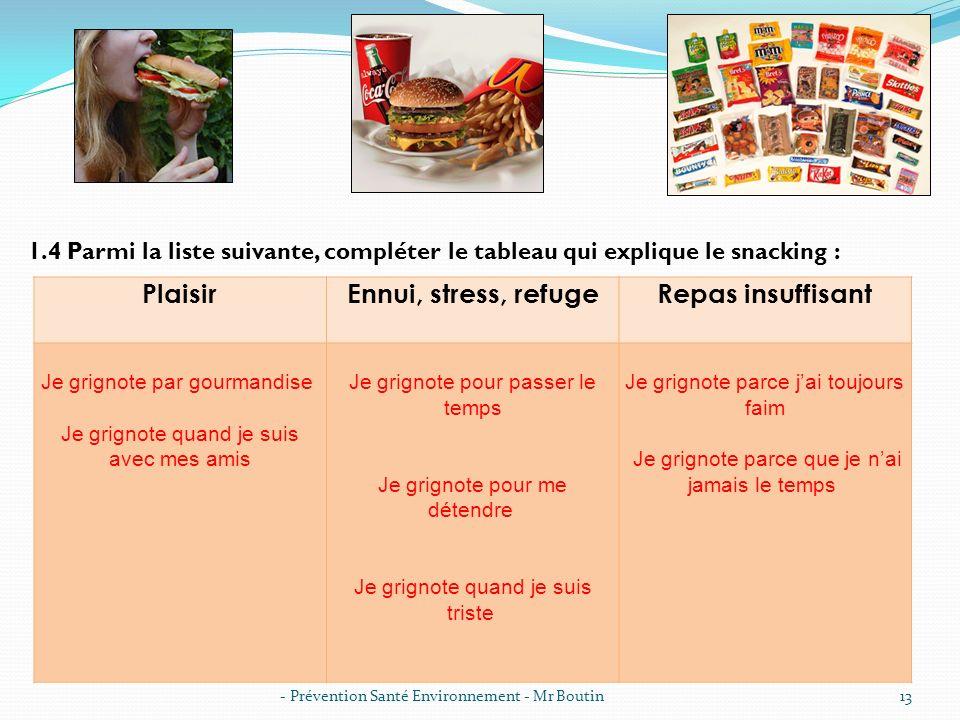 - Prévention Santé Environnement - Mr Boutin13 1.4 Parmi la liste suivante, compléter le tableau qui explique le snacking : PlaisirEnnui, stress, refu
