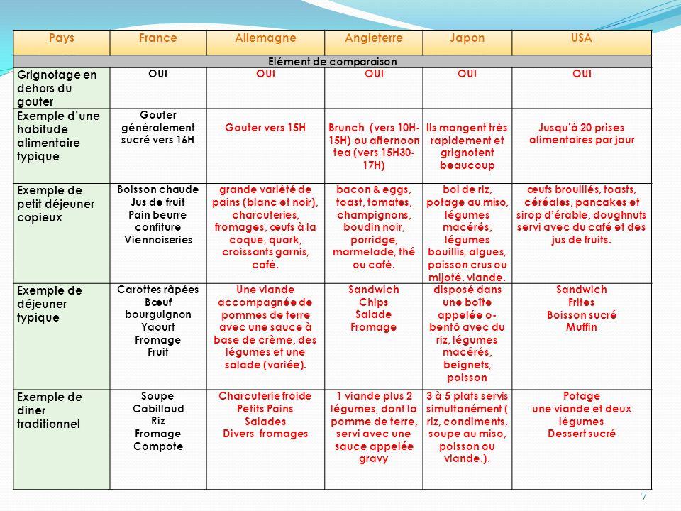 - Prévention Santé Environnement - Mr Boutin18 2.3 Daprès les documents sur les mécanismes de lanorexie et de la boulimie, identifier les causes communes à ces 2 troubles :