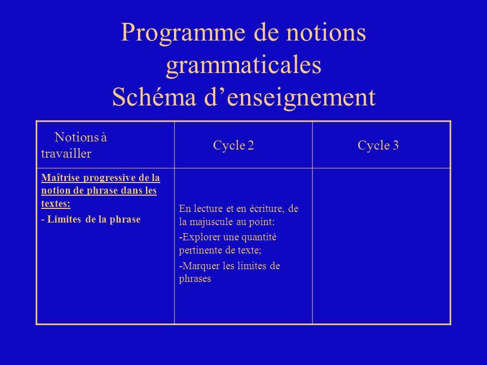 Programme de notions grammaticales Schéma denseignement Notions à travailler Cycle 2 Cycle 3 Maîtrise progressive de la notion de phrase dans les text