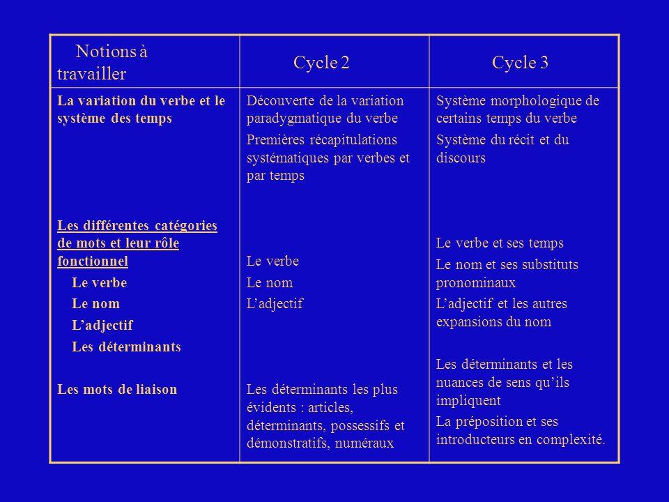 Notions à travailler Cycle 2 Cycle 3 La variation du verbe et le système des temps Les différentes catégories de mots et leur rôle fonctionnel Le verb