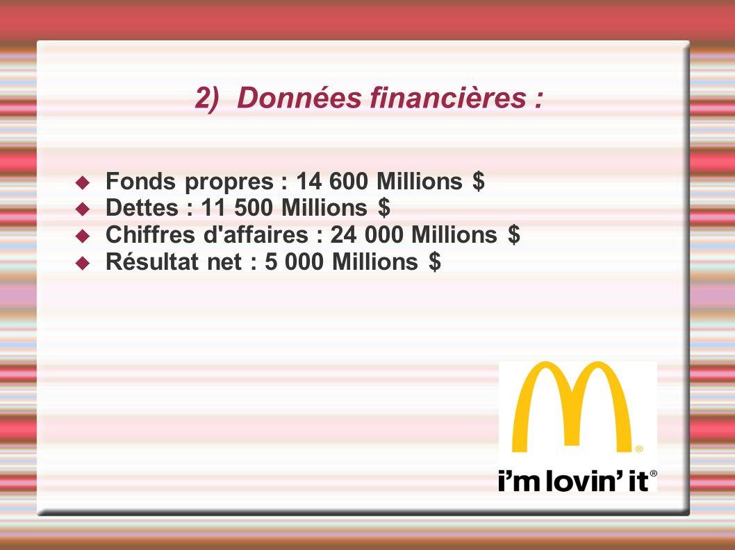 2) Données financières : Fonds propres : 14 600 Millions $ Dettes : 11 500 Millions $ Chiffres d'affaires : 24 000 Millions $ Résultat net : 5 000 Mil