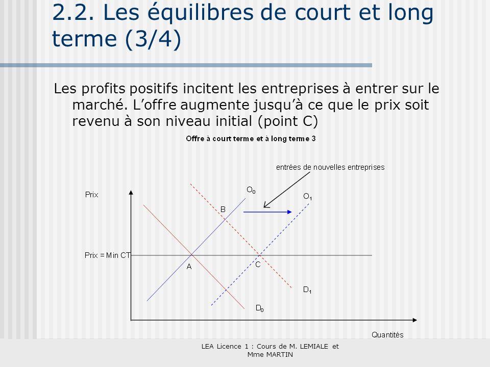 LEA Licence 1 : Cours de M. LEMIALE et Mme MARTIN 2.2. Les équilibres de court et long terme (3/4) Les profits positifs incitent les entreprises à ent