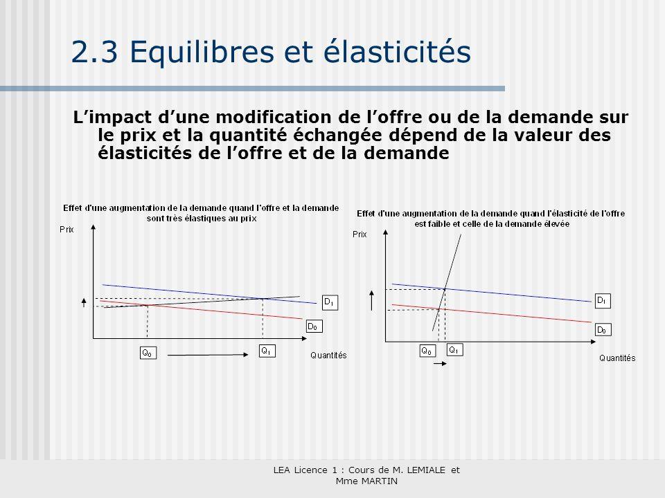 LEA Licence 1 : Cours de M. LEMIALE et Mme MARTIN 2.3 Equilibres et élasticités Limpact dune modification de loffre ou de la demande sur le prix et la