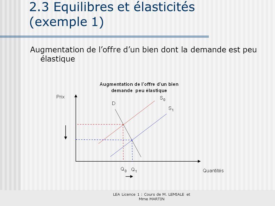 LEA Licence 1 : Cours de M. LEMIALE et Mme MARTIN 2.3 Equilibres et élasticités (exemple 1) Augmentation de loffre dun bien dont la demande est peu él