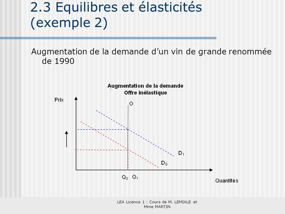 LEA Licence 1 : Cours de M. LEMIALE et Mme MARTIN 2.3 Equilibres et élasticités (exemple 2) Augmentation de la demande dun vin de grande renommée de 1