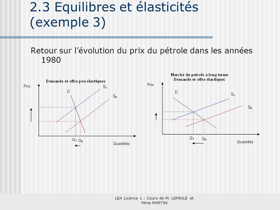 LEA Licence 1 : Cours de M. LEMIALE et Mme MARTIN 2.3 Equilibres et élasticités (exemple 3) Retour sur lévolution du prix du pétrole dans les années 1